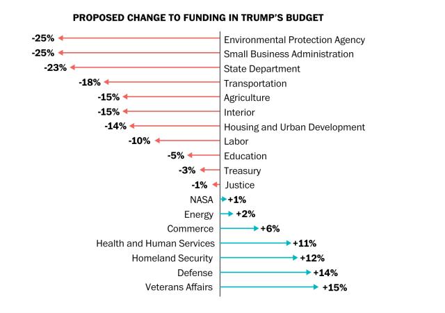 Trump's 2019 Budget Proposal